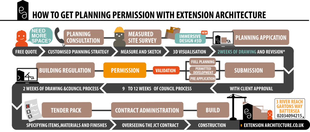 how to planning permission