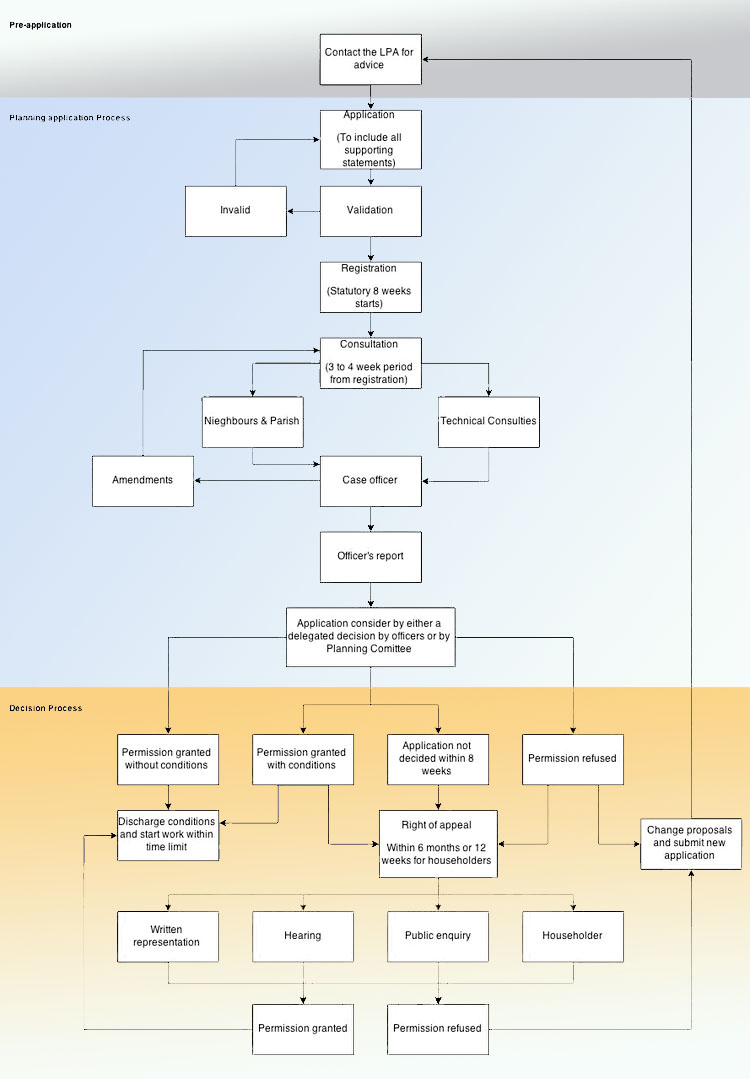 chart for article on Planning Permission for Extension